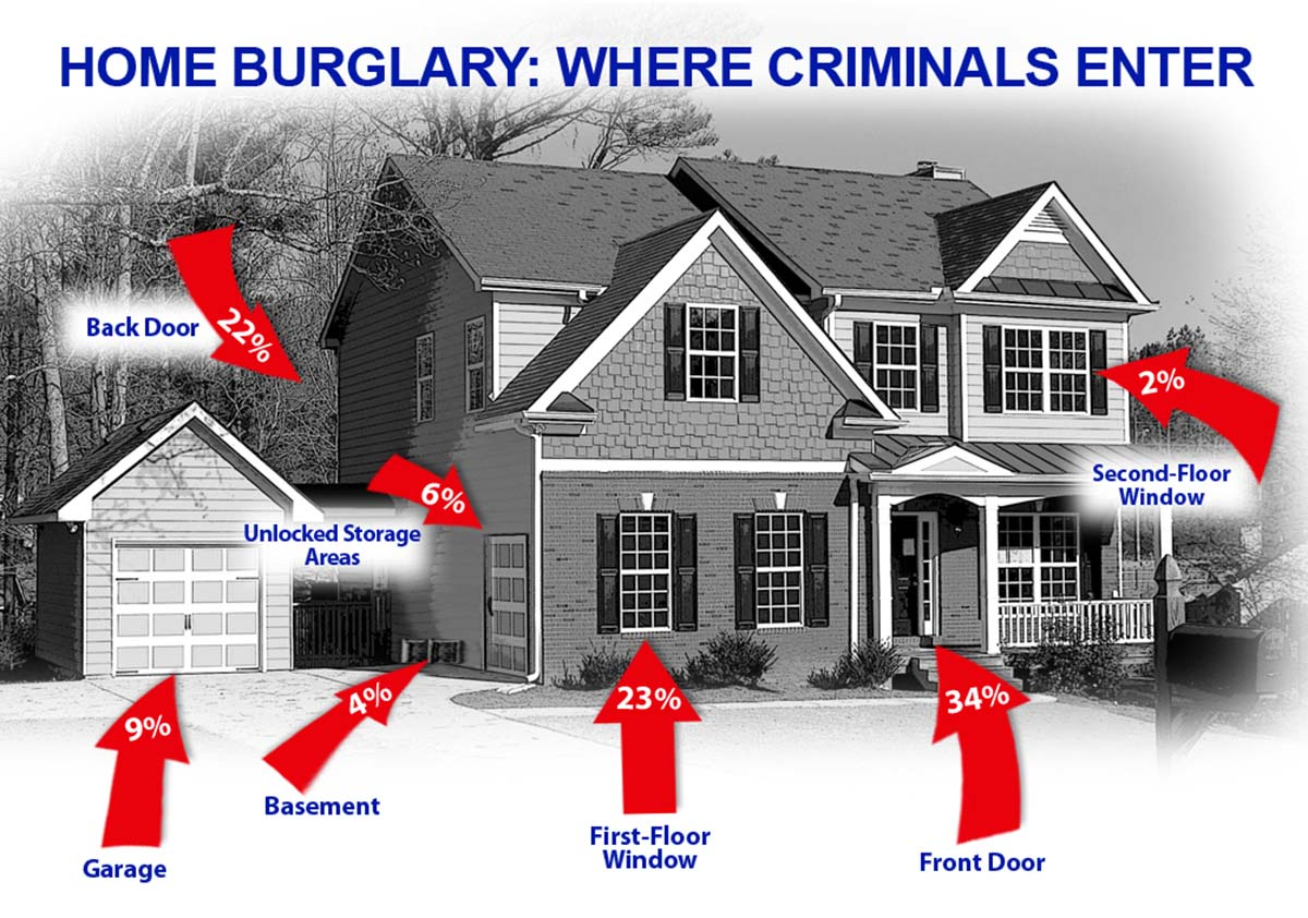 Home Burglary break-in areas