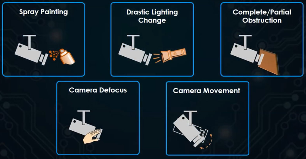 What is video tampering in security systems