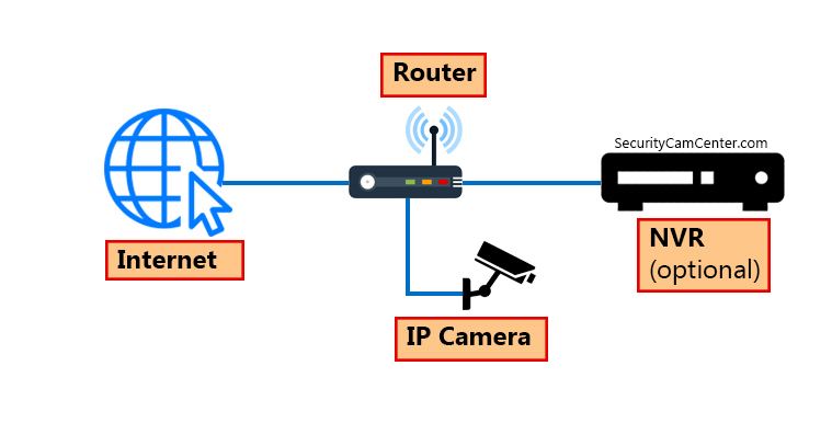 What is an IP camera?