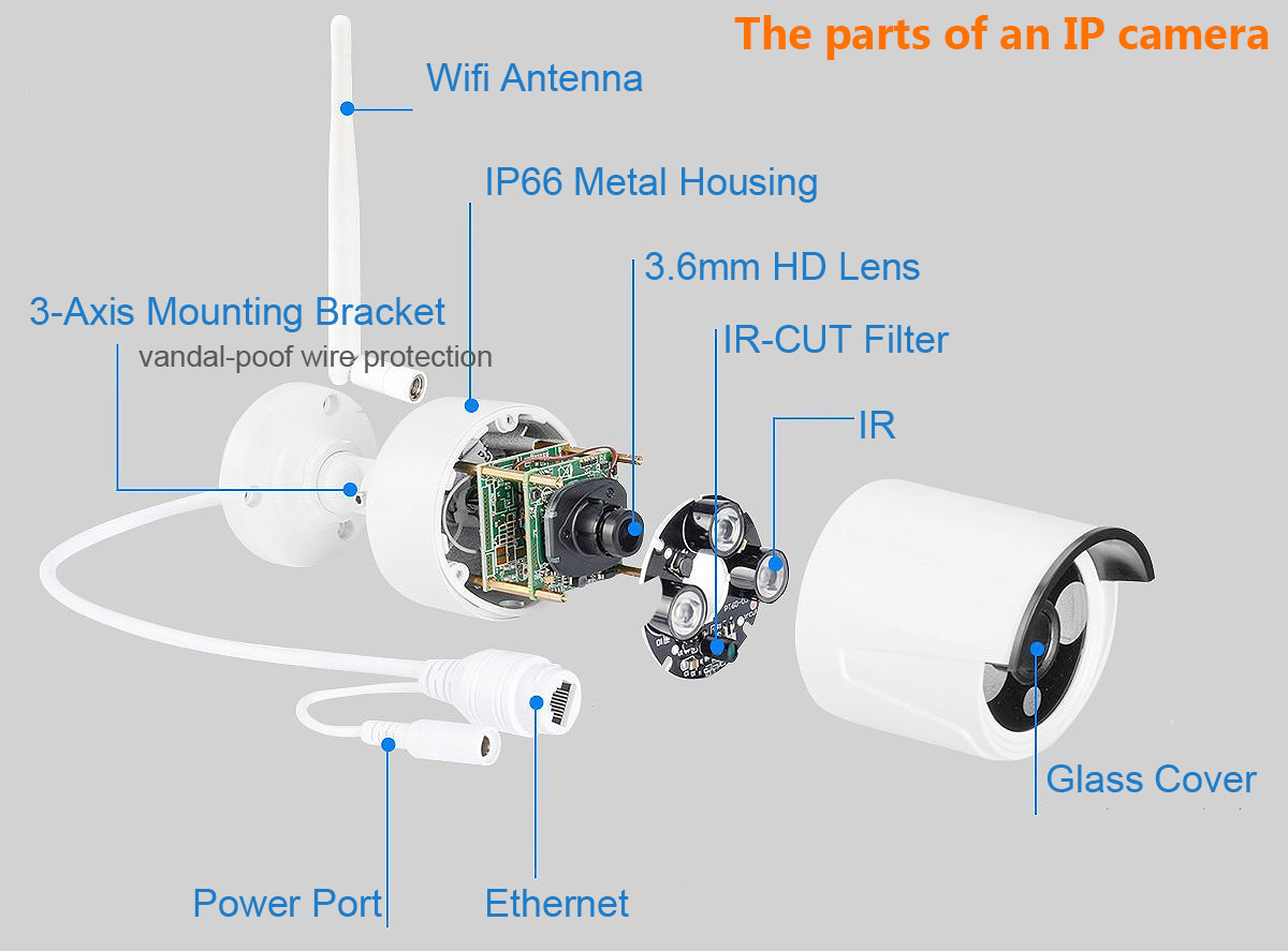 The parts of an IP camera. Photo credit: Lucid Charts.