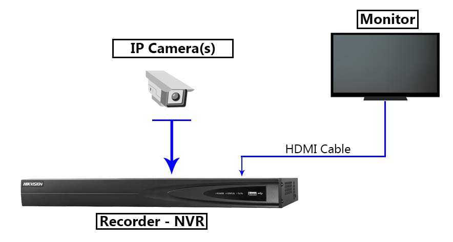 How to view an IP camera on Smart TV