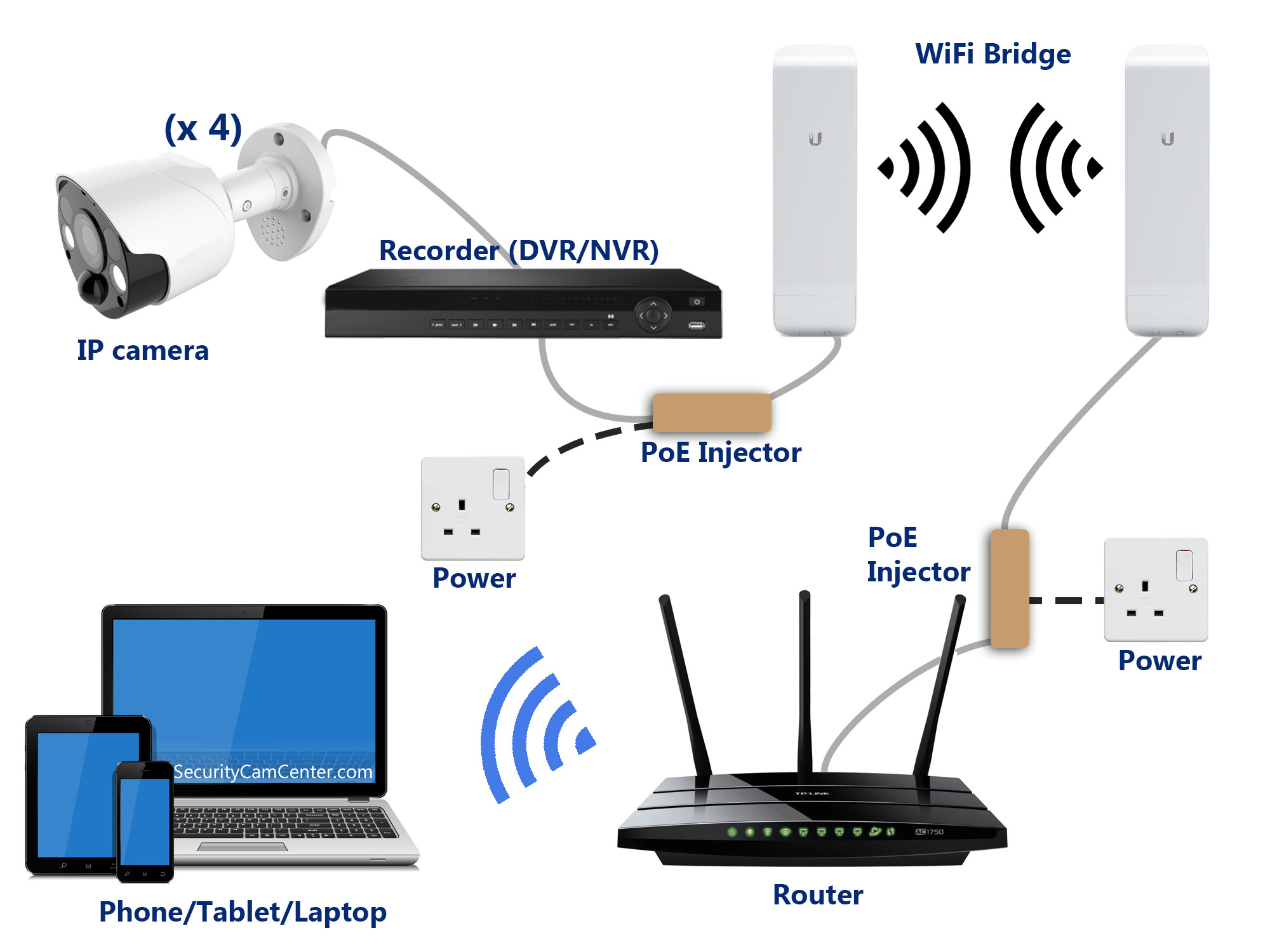 Four cameras, recorder, PoE injectors, WiFi bridges, router