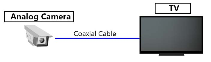 How to View Analog Coaxial Security Cameras on Smart TV